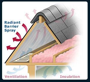 Metal Radiant Barrier